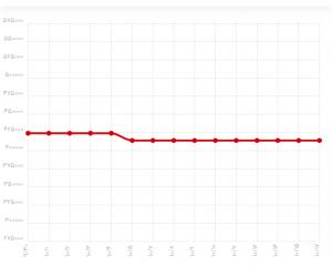 نمودار قیمت ورق استیل - بارمان فولاد تهرانی